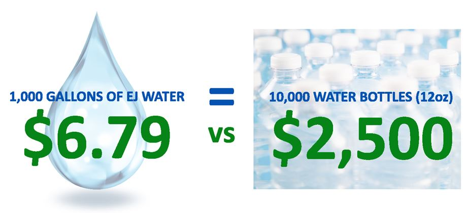 EJ Water Price Comparison